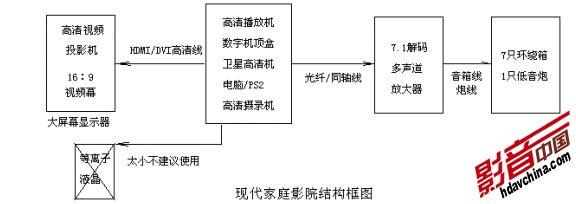 三.显示器种类的现状 A.CRT显像管电视 (逐渐淘汰) B.等离子、液晶等平板电视 (屏幕尺寸受限) C.家用视频投影机 (画质清晰逼真、尺寸合适,建议使用) 四.家庭影院音箱的类型 A.嵌入式影院系统将7.1声道影院所使用的7只音箱(采用超薄专用型)嵌入墙内或装修造型内,甚至音响设备也做隐性处理,配于大屏幕平面显示器或投影,使装修的完整性、美观性与家庭影院的完美效果科学地结合起来!这是当前乃至将来家庭影院发展的必然趋势! B.传统的外置式影院系统将7.
