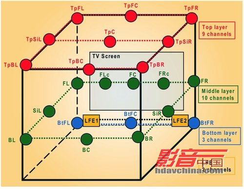 图9.拥有三维立体结构的22.2声道环绕声系统