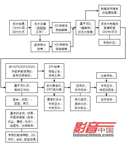 制片运作流程图;