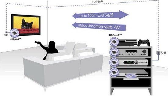 私人家庭影院电缆技术:网线连接可实现百米传输