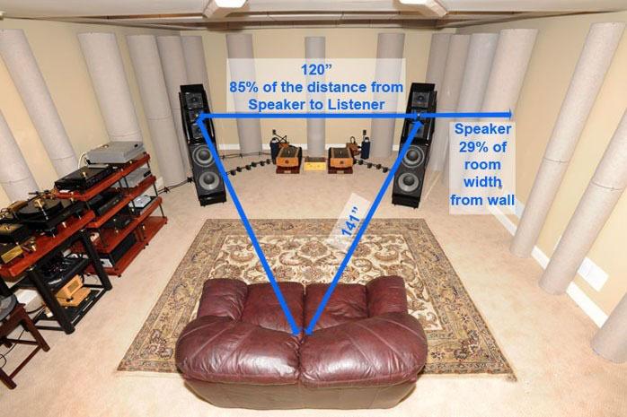 Hi-Fi试听室的扬声器摆位诀窍
