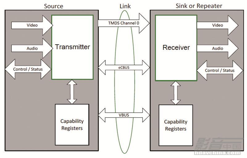 micro-usb信号源到hdmi a型接口下游设备连接原理框图_副本.jpg