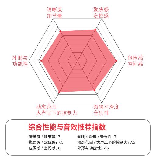 Soundbar专题(连载11):天逸悦享六号评测