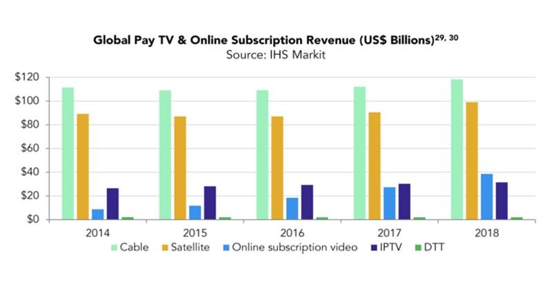美国视频流媒体订阅超过了有线电视-再看中国